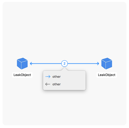Visualization of the leak objects and their relations