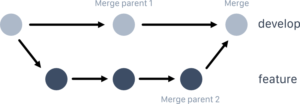 Example of a commit graph