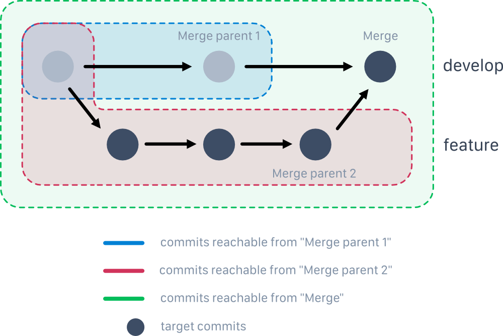 Reachability sets from merge commit and its parent