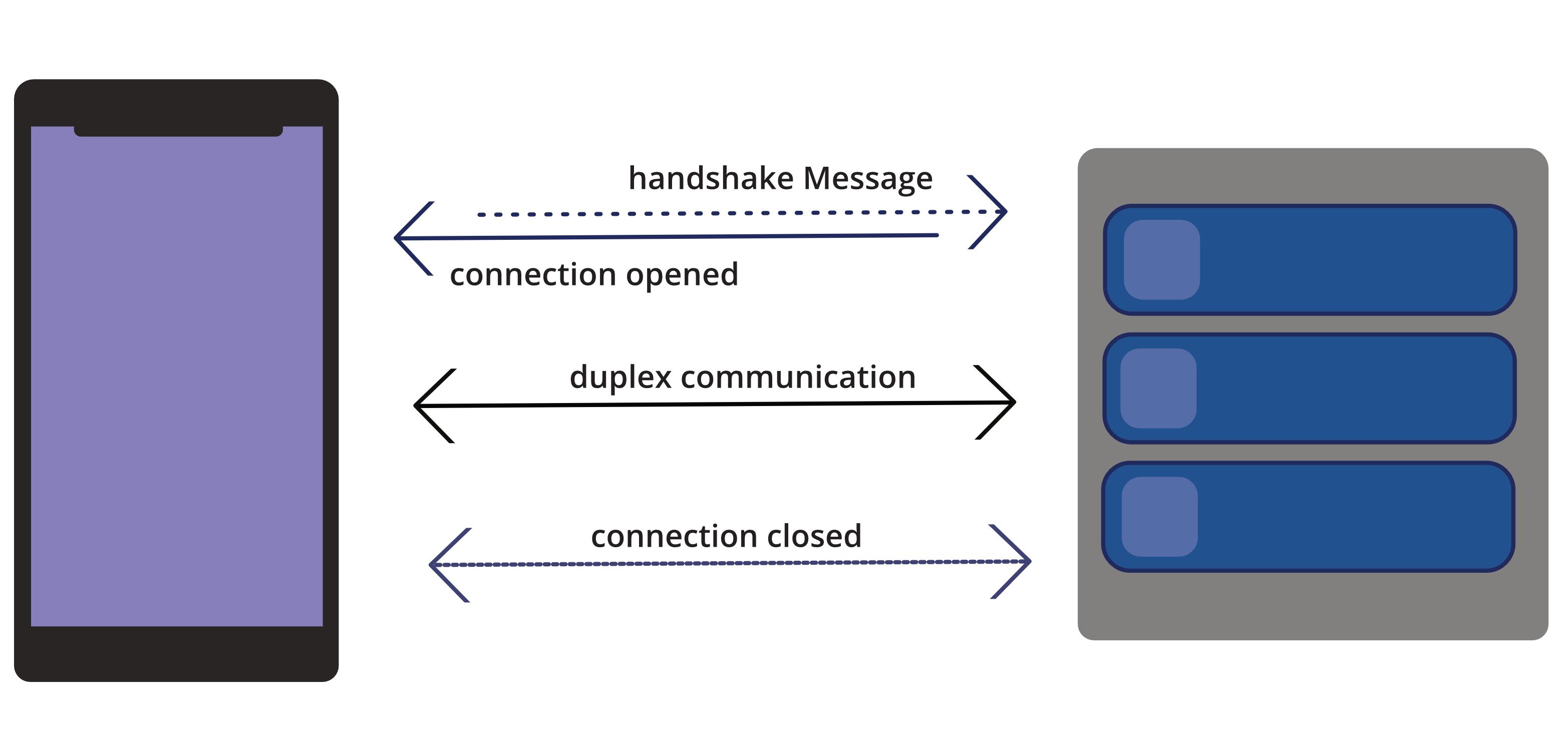 WebSockets connection schema