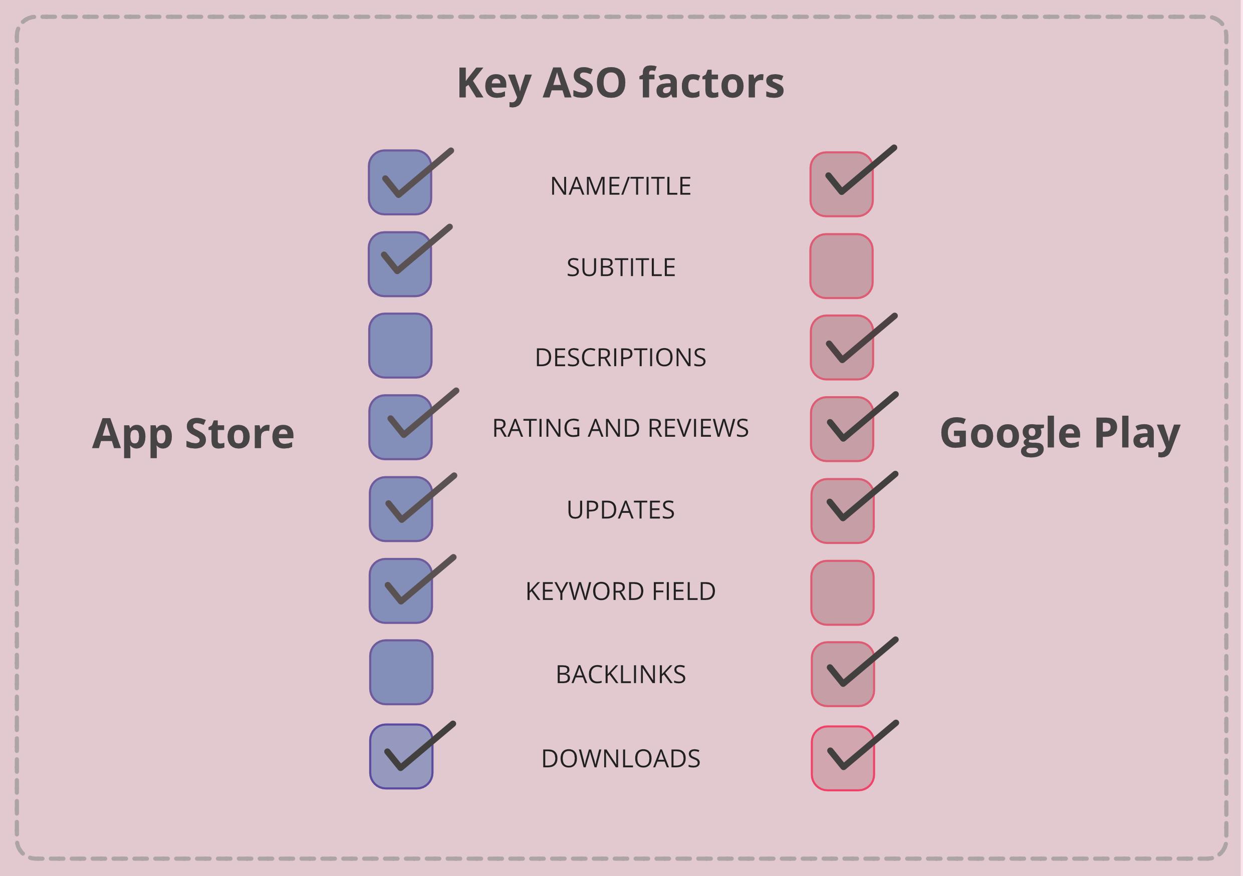 Basic ASO factors